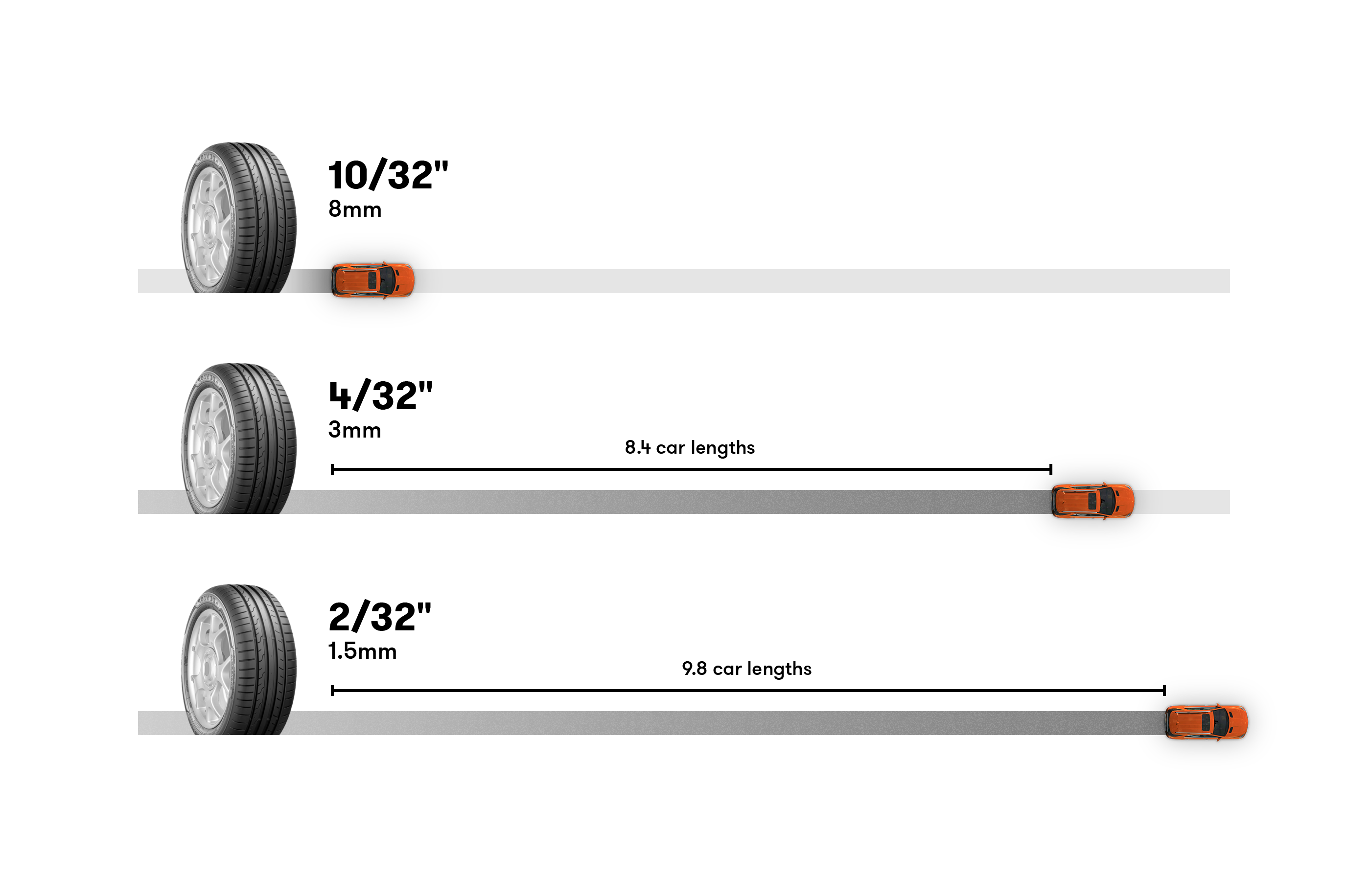 Tire tread depth graphic